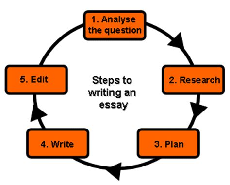 Free College Essay Editing and Proofreading Tips